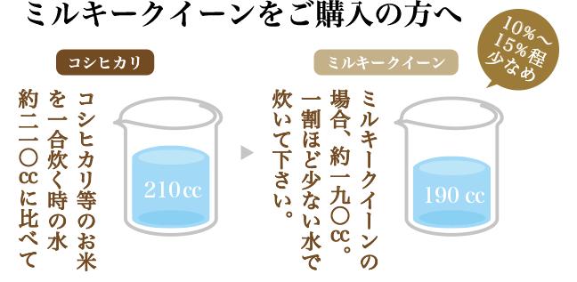 炊く時の水加減をすこし減らして炊くとモッチリ炊き上がるミルキークイーンは、日本全国のお米ランキングでも常に上位に入ります