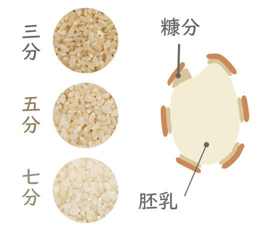 分づき米を店頭精米しております